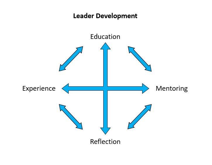 Leader Development Model
